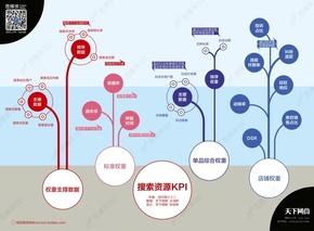 【演界信息图表】生活写照-搜索资源KPI