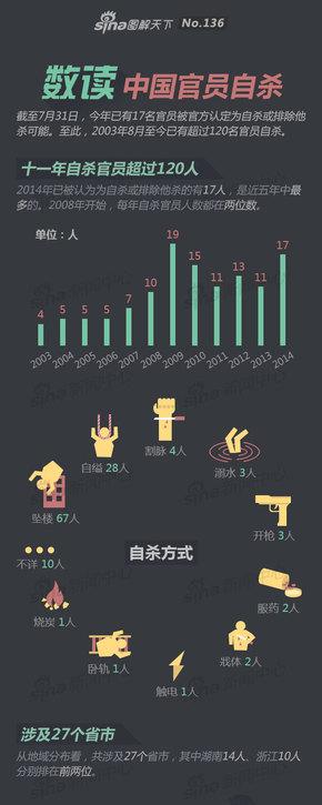 【演界网信息图表】扁平风-数读中国官员自杀