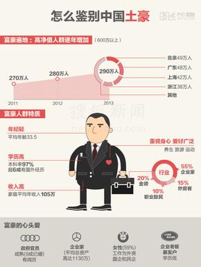 【演界网信息图表】扁平风-怎样鉴别中国土豪