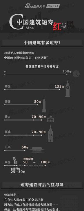 【演界网信息图表】扁平风-中国建筑短寿的红与黑