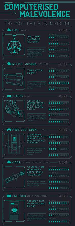 【演界网信息图表】科技感-科幻小说中邪恶的物品