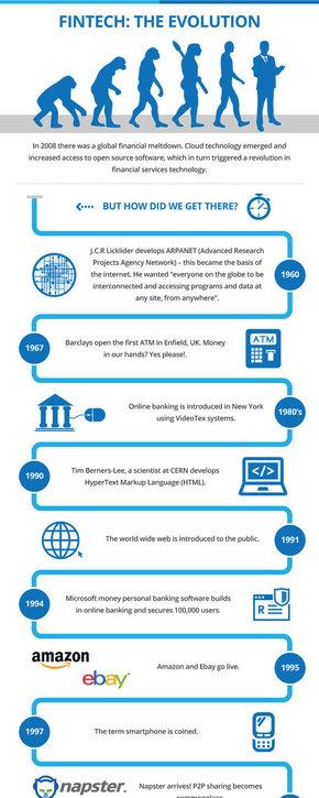 【演界信息图表】白底科技-金融服务技术变革过程