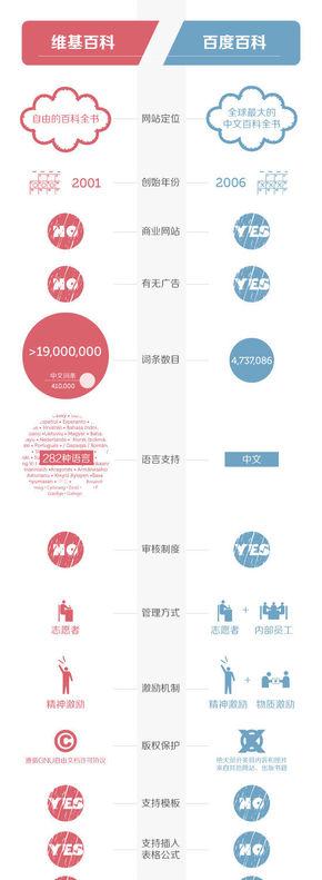 【演界信息图表】红与蓝的较量-百度百科PK维基百科