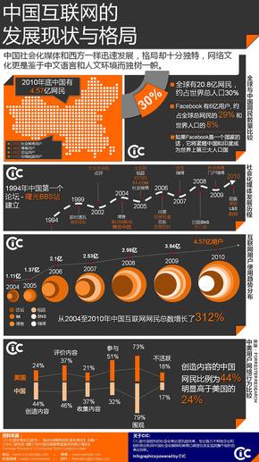 【演界信息图表】黑与橙-中国互联网的发展现状与格局