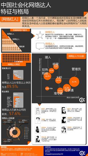 【演界信息图表】黑与橙-中国社会化网络达人特征与格局