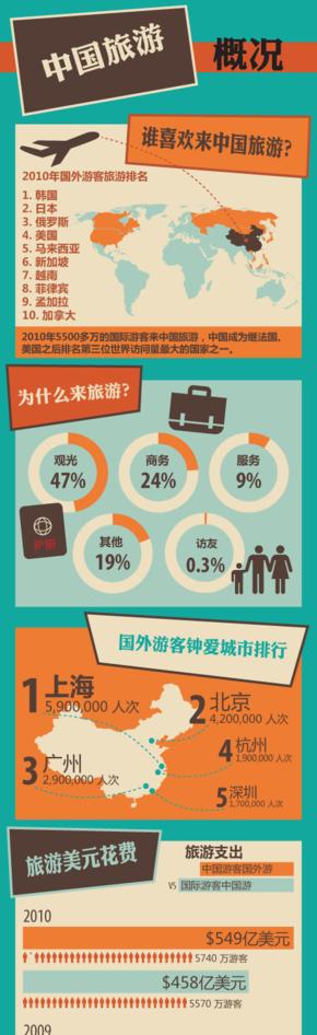 【演界信息图表】蓝底橘-中国旅游概况.