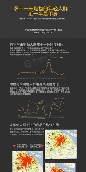 【演界信息图表】黑底数据彩图-双十一未购物的年轻人群分析