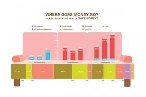 【演界信息图表】暖色简洁-花销去向