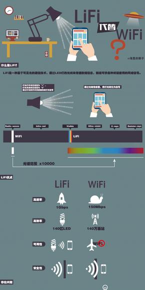 LiFi要取代WiFi了?(AI可编辑)