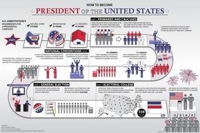 【演界信息图表】灰蓝色-美国总统诞生历程图