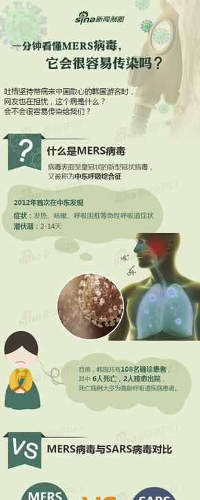 【演界信息图表】医疗扁平-MERS病毒很容易传染吗?