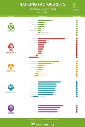 【演界信息图表】搜索-引擎优化排名相关性和排名因素2015