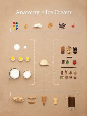 【演界信息图表】3D简约-冰淇淋的解剖