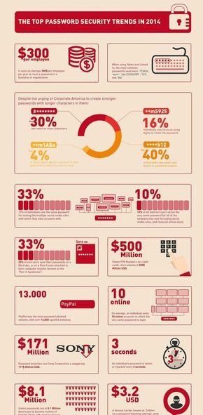 【演界信息图表】科技-2014年高级密码安全的趋势