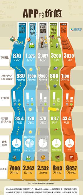 【演界信息图表】生活-APP的价值