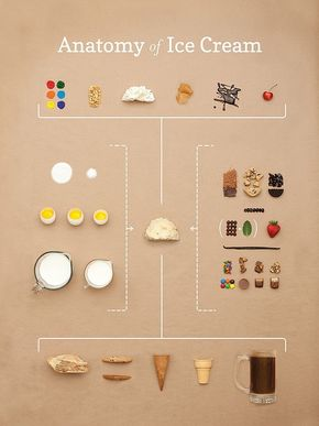 【演界信息图表】咖啡色底-冰淇淋做法综合图