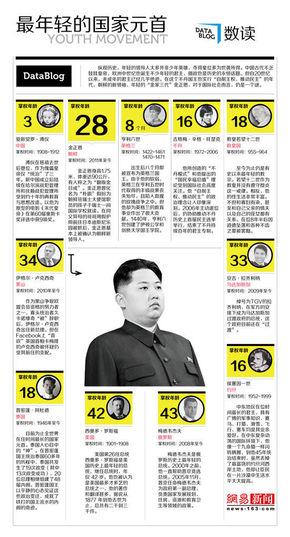 【演界信息图表】数据可视化-比金正恩年轻的国家领导人