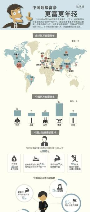 【演界信息图表】数据可视化-中国超级富豪更富更年轻