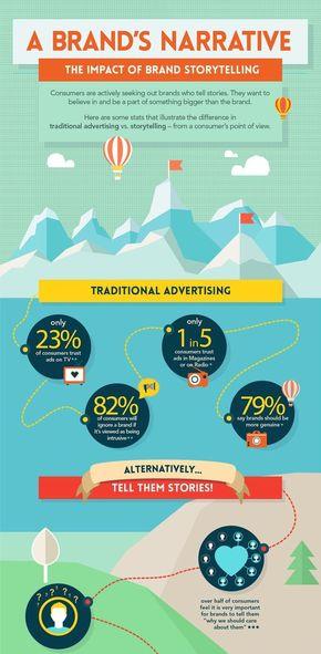 【演界信息图表】一个品牌的叙述