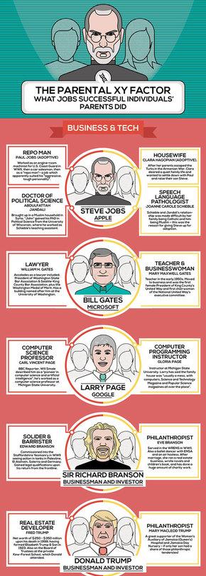 【演界信息图表】彩色卡通-成功人士的父母大都是什么职业