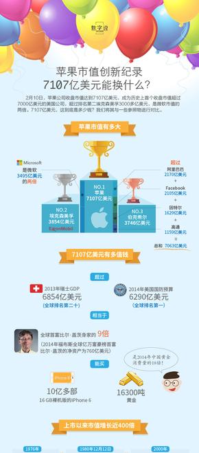 【演界信息图表】彩色-苹果市值7107亿美元是啥概念