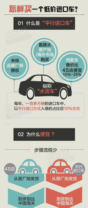 【演界信息图表】精简-如何买一辆低价进口车