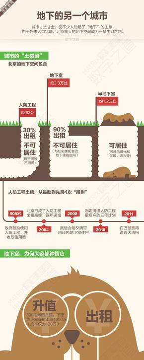 【演界信息图表】简约明快-地下室产业链