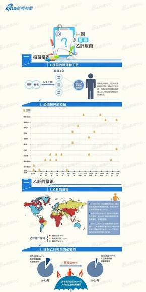 【演界信息图表】数据扁平-一图解读乙肝疫苗