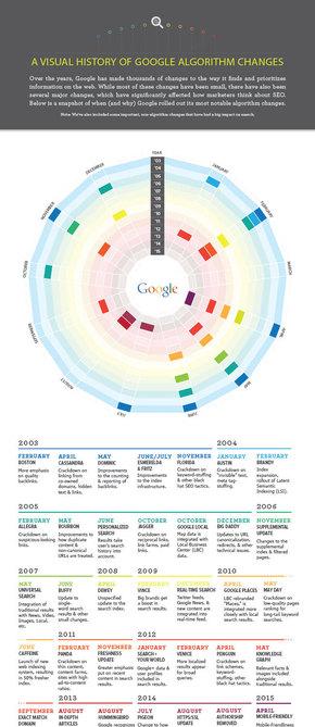 【演界网信息图表】 扁平化-谷歌算法变化的可视化历史