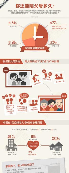 【演界信息图表】扁平卡通-你还能陪父母多久