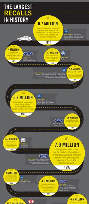 【演界信息图表】黑黄简约-汽车销量排行一览