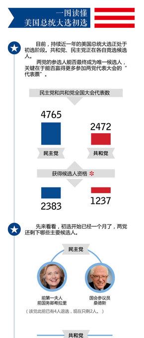 【演界信息图表】简约-一图读懂美国总统大选初选