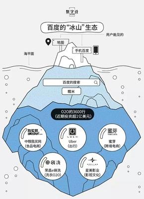 """【演界信息图表】蓝色调-百度的""""冰山""""生态"""