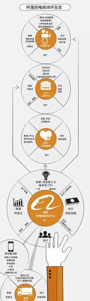 【演界信息图表】简单手绘-阿里的电商闭环生态