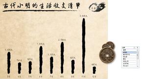 【演界信息图表】中国风-古代小明的生活收支清单