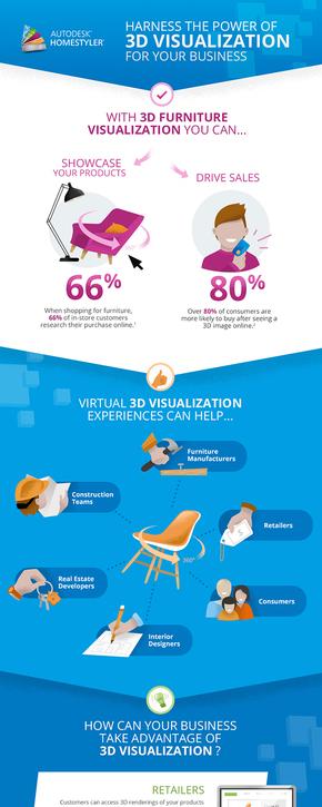 【演界信息图表】欧美-如何在商务中运用3D可视化技术