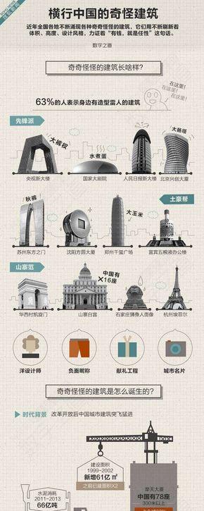 [演界信息图表]以图为主-横行中国的奇怪建筑