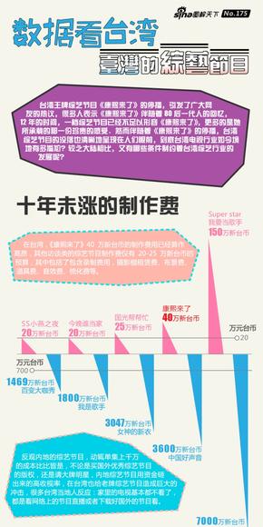 [演界信息图表数据对比-数据看台湾——台湾的综艺节目