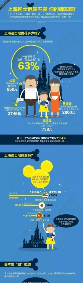 【演界信息图表】扁平蓝底-上海迪士尼贵不贵 你的脚知道