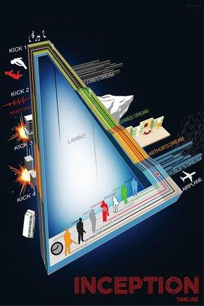 【演界信息图表】创意设计-《盗梦空间》时间轴