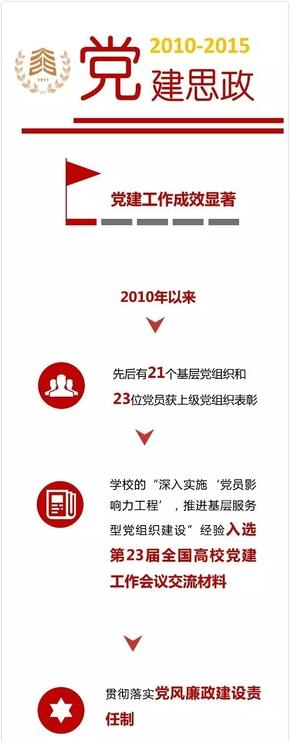 【演界信息图表】简约质感-2010-2015党建思政:党建工作成效显著