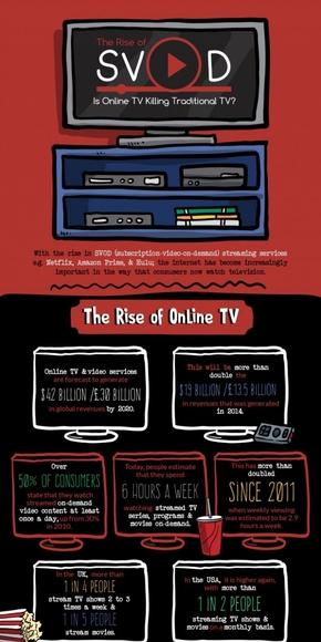 【演界信息图表】彩色手绘-在线电视要取代传统电视?