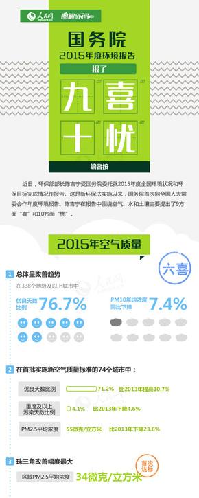【演界信息图表】数据分析-国务院2015年度环境报告