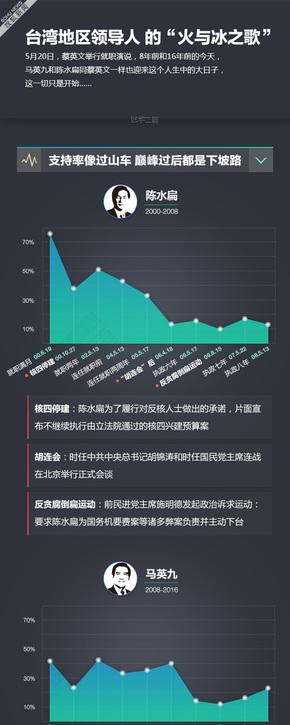 """【演界信息图表】数据分析-台湾""""总统""""支持率"""