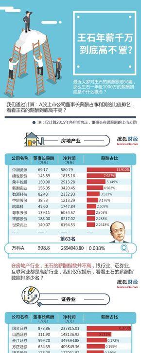 【演界信息图表】数据分析-王石年薪千万到底高不高?
