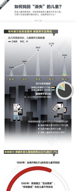 【演界信息图表】数据分析-找回消失儿童