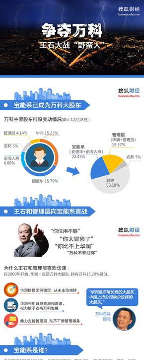 """【演界信息图表】数据分析-争夺万科 王石大战""""野蛮人"""""""