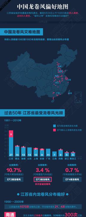 【演界信息图表】数据分析-中国龙卷风偏好地图