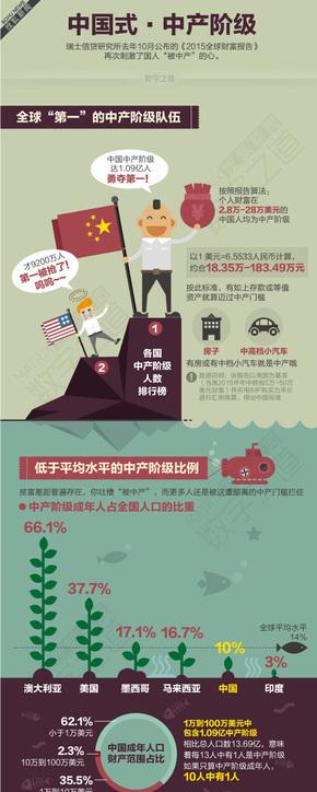 【演界信息图表】数据分析-中国式中产阶级