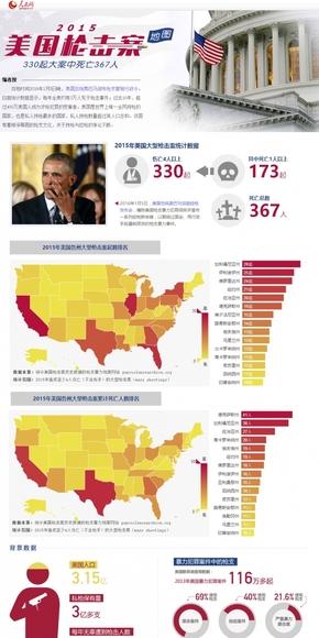 【演界信息图表】数据分析-2015美国枪击案地图:330起大案中死亡367人
